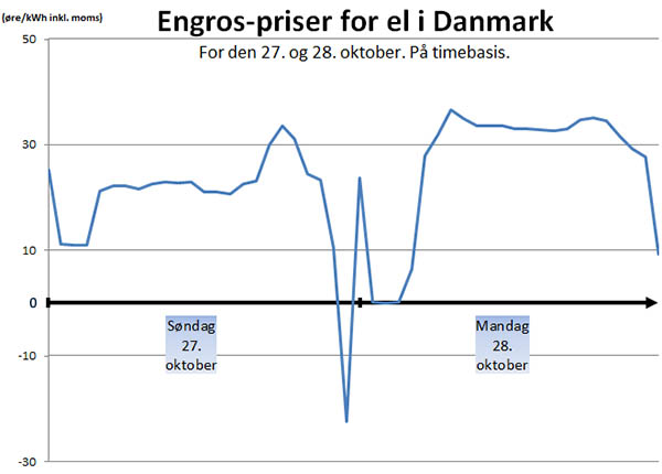 http://samenergi.dk/elpriser/billig-stroem-til-indkoebspris.jpg