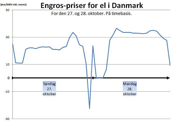 https://samenergi.dk/elpriser/billig-stroem-til-indkoebspris.jpg