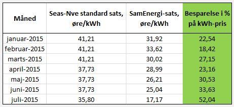 SamEnergi-SEAS-NVE prisudvikling